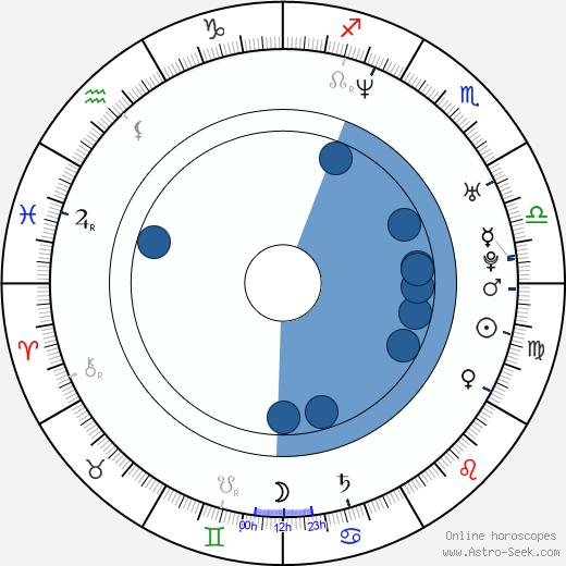 Javi Moreno wikipedia, horoscope, astrology, instagram