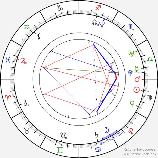Jennifer Nettles astro natal birth chart, Jennifer Nettles horoscope, astrology