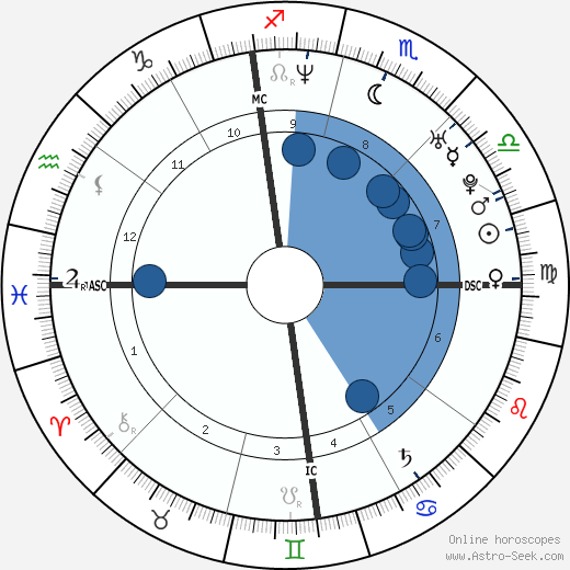 Jimmy Fallon wikipedia, horoscope, astrology, instagram