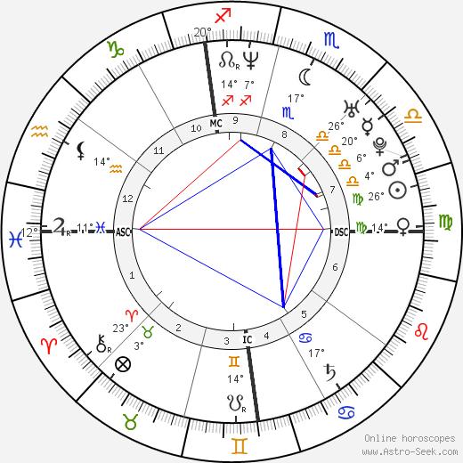 Jimmy Fallon birth chart, biography, wikipedia 2019, 2020
