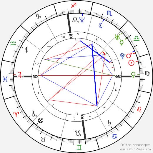 Jimmy Fallon astro natal birth chart, Jimmy Fallon horoscope, astrology