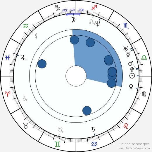 Joshua Oppenheimer wikipedia, horoscope, astrology, instagram