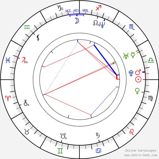 Joshua Oppenheimer astro natal birth chart, Joshua Oppenheimer horoscope, astrology