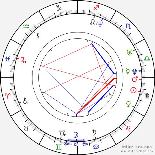 Jussi Välimäki birth chart, Jussi Välimäki astro natal horoscope, astrology