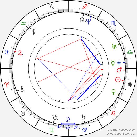 Kateřina Hrachovcová-Herčíková birth chart, Kateřina Hrachovcová-Herčíková astro natal horoscope, astrology