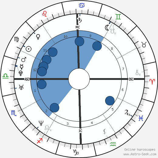 Kelly Crean wikipedia, horoscope, astrology, instagram