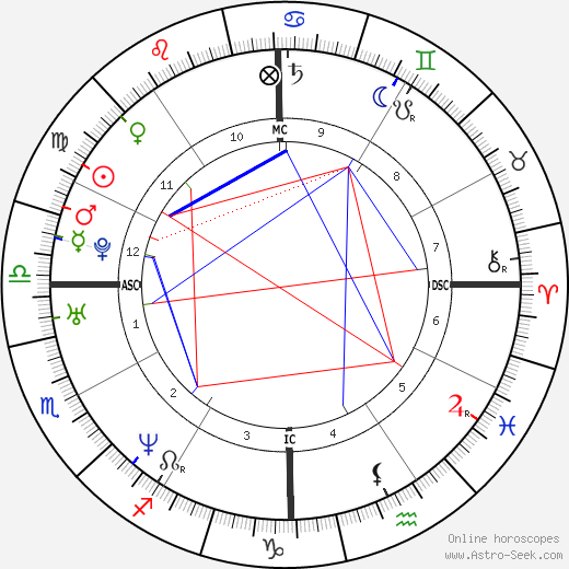 Kelly Crean tema natale, oroscopo, Kelly Crean oroscopi gratuiti, astrologia