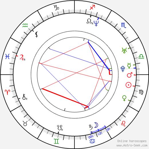 Kenichi Suzumura astro natal birth chart, Kenichi Suzumura horoscope, astrology