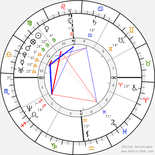 Laura Politano birth chart, biography, wikipedia 2019, 2020