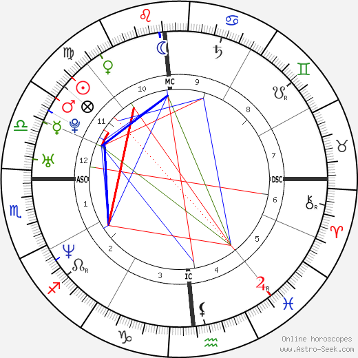 Laura Politano astro natal birth chart, Laura Politano horoscope, astrology
