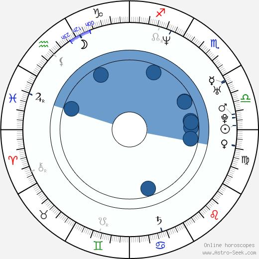 Marcelo Mónaco wikipedia, horoscope, astrology, instagram