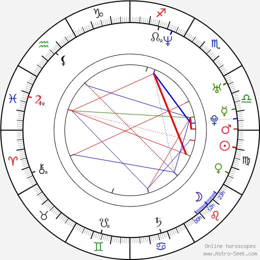 Marcus Roberts birth chart, Marcus Roberts astro natal horoscope, astrology