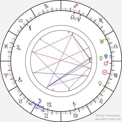 Marek Uram astro natal birth chart, Marek Uram horoscope, astrology