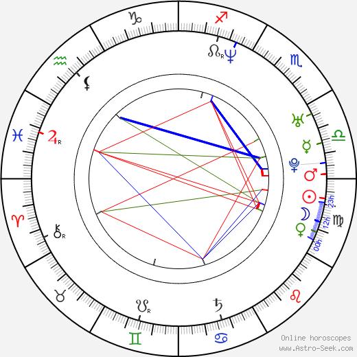 Martin Málek birth chart, Martin Málek astro natal horoscope, astrology