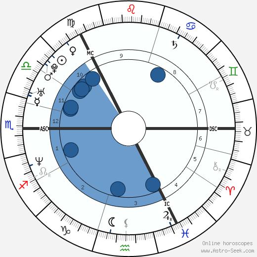 Martin Müürsepp wikipedia, horoscope, astrology, instagram
