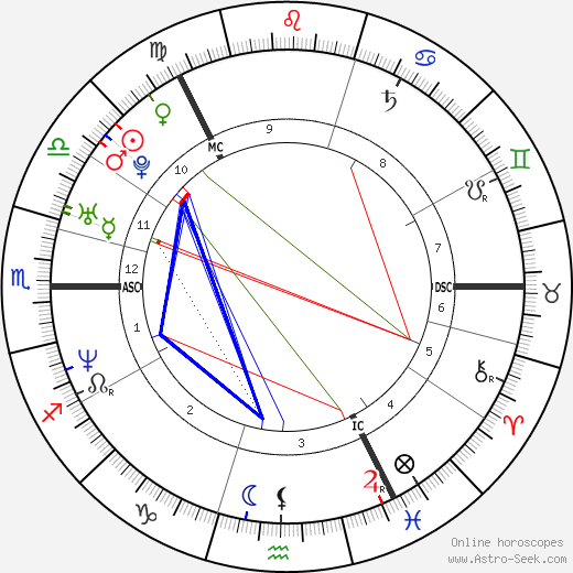 Martin Müürsepp tema natale, oroscopo, Martin Müürsepp oroscopi gratuiti, astrologia