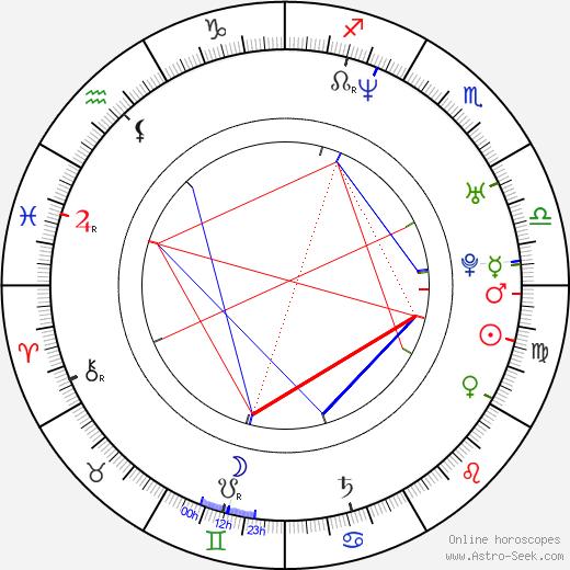 Mathias Färm birth chart, Mathias Färm astro natal horoscope, astrology