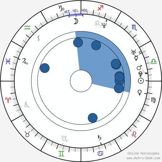 Matt Hardy wikipedia, horoscope, astrology, instagram