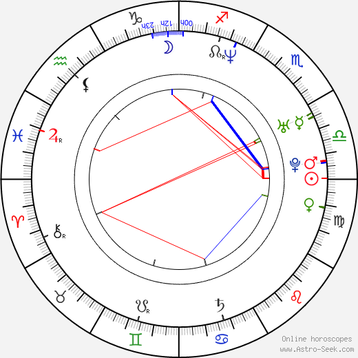 Matt Hardy birth chart, Matt Hardy astro natal horoscope, astrology