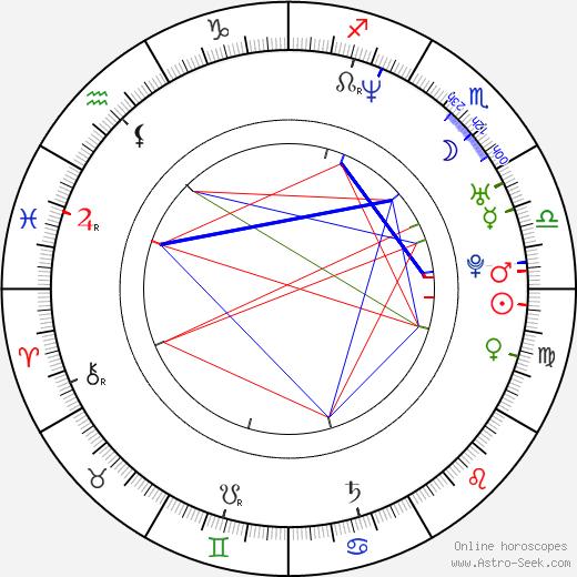 Nadejda Koseva tema natale, oroscopo, Nadejda Koseva oroscopi gratuiti, astrologia