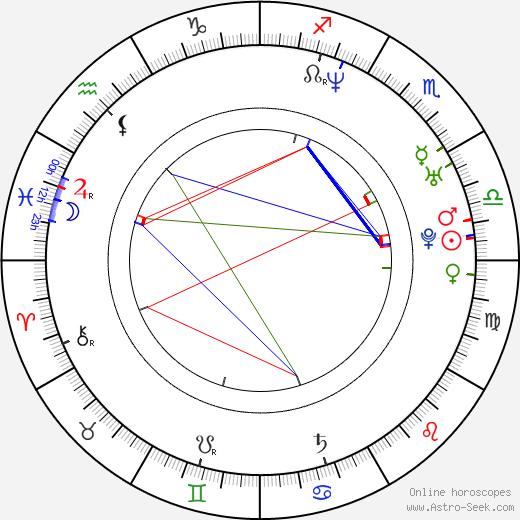 Nebojša Milovanovic tema natale, oroscopo, Nebojša Milovanovic oroscopi gratuiti, astrologia
