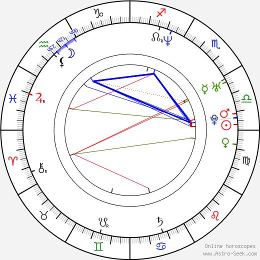 Ninja astro natal birth chart, Ninja horoscope, astrology