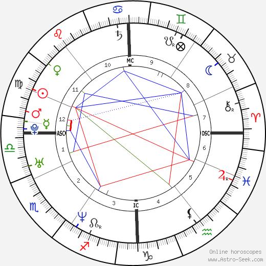 Noah Huntley tema natale, oroscopo, Noah Huntley oroscopi gratuiti, astrologia