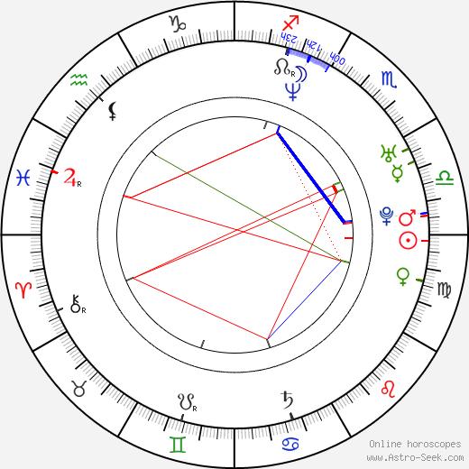 Ondřej Anděra birth chart, Ondřej Anděra astro natal horoscope, astrology
