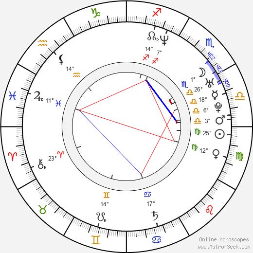 Ryan Combs birth chart, biography, wikipedia 2019, 2020