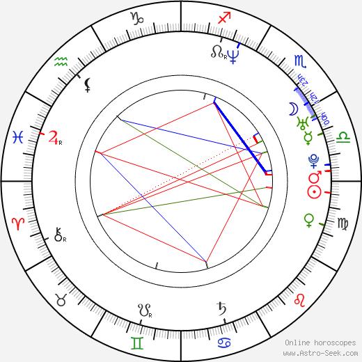 Ryan Combs astro natal birth chart, Ryan Combs horoscope, astrology