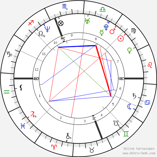 Ryan Phillippe astro natal birth chart, Ryan Phillippe horoscope, astrology