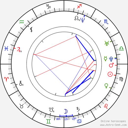 Себастьян Гутьеррес Sebastian Gutierrez день рождения гороскоп, Sebastian Gutierrez Натальная карта онлайн