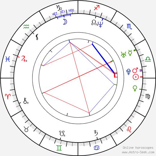 Shirly Brener день рождения гороскоп, Shirly Brener Натальная карта онлайн