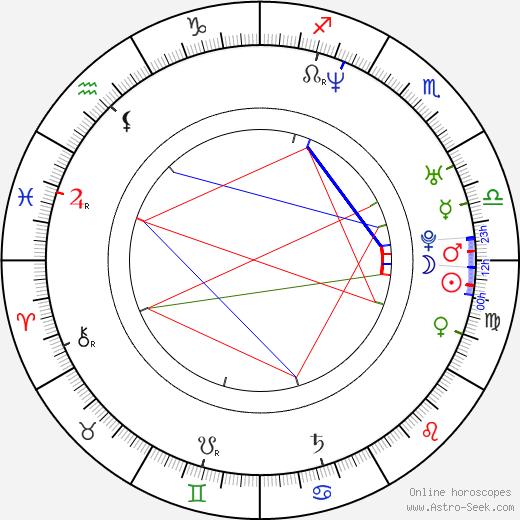 Steffen Groth birth chart, Steffen Groth astro natal horoscope, astrology