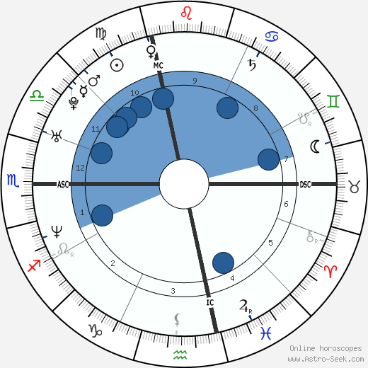 Susanna Bonfiglio wikipedia, horoscope, astrology, instagram