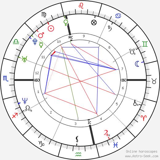 Susanna Bonfiglio день рождения гороскоп, Susanna Bonfiglio Натальная карта онлайн