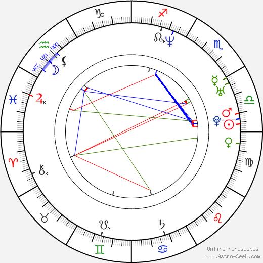 Sylva Tománková tema natale, oroscopo, Sylva Tománková oroscopi gratuiti, astrologia