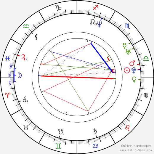 Yul Bürkle tema natale, oroscopo, Yul Bürkle oroscopi gratuiti, astrologia