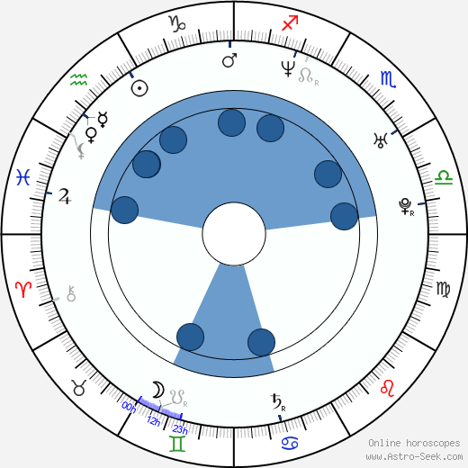 Aleksei Gordeyev horoscope, astrology, sign, zodiac, date of birth, instagram