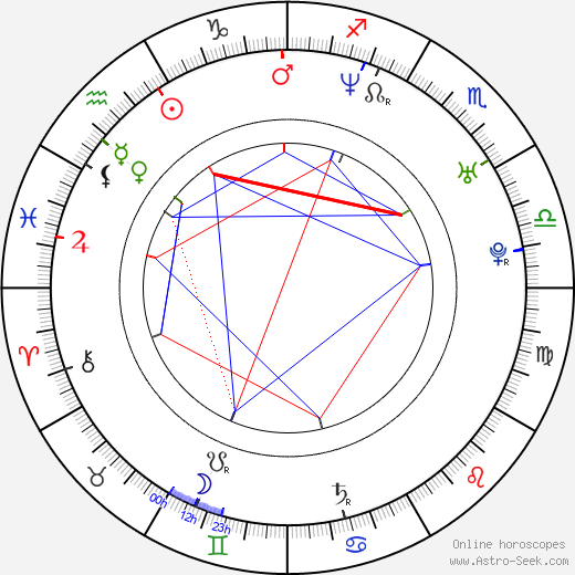 Aleksei Gordeyev astro natal birth chart, Aleksei Gordeyev horoscope, astrology