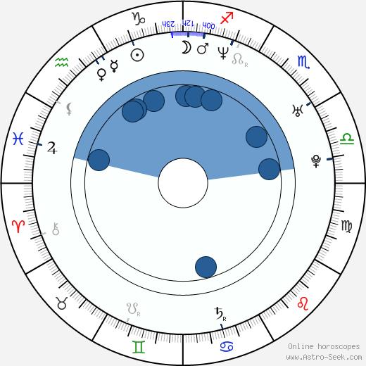 Alexis Loret wikipedia, horoscope, astrology, instagram