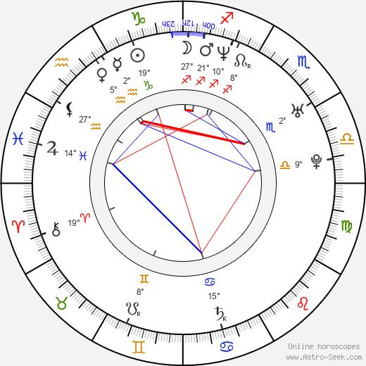 Alexis Loret birth chart, biography, wikipedia 2020, 2021