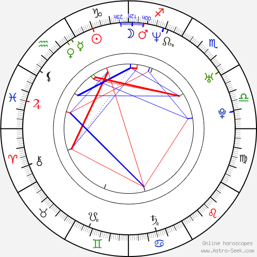 Alexis Loret birth chart, Alexis Loret astro natal horoscope, astrology