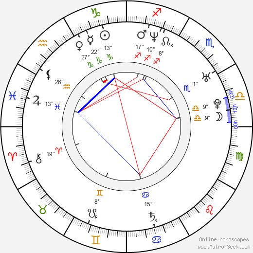 Andrej Bičan birth chart, biography, wikipedia 2019, 2020