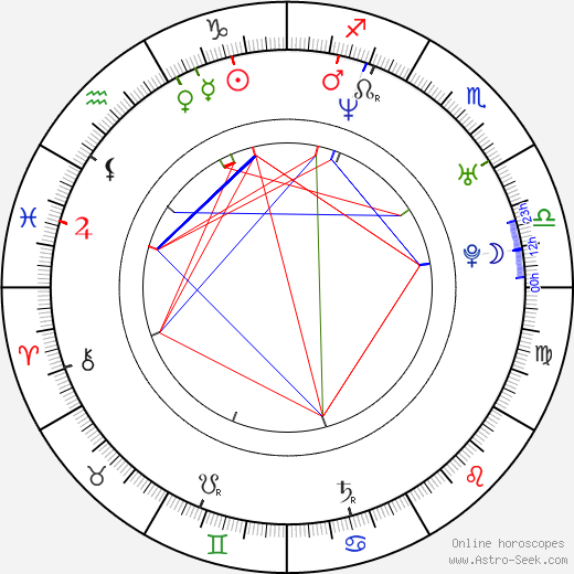 Andrej Bičan astro natal birth chart, Andrej Bičan horoscope, astrology