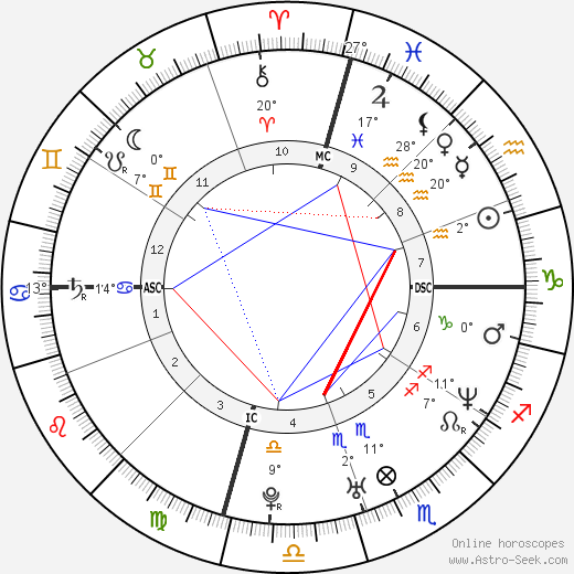 Balthazar Getty birth chart, biography, wikipedia 2017, 2018