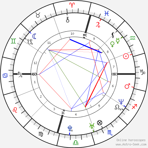 Balthazar Getty astro natal birth chart, Balthazar Getty horoscope, astrology