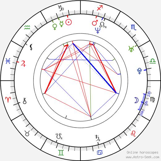 Beate Zschäpe birth chart, Beate Zschäpe astro natal horoscope, astrology