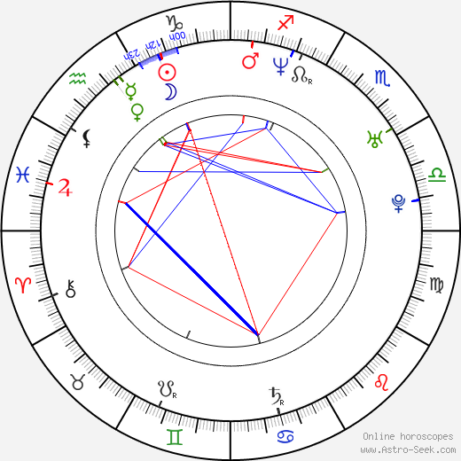 Benjamin Johns astro natal birth chart, Benjamin Johns horoscope, astrology