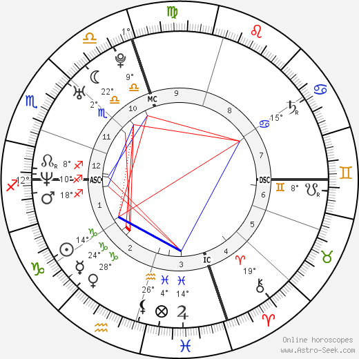 Bradley Cooper birth chart, biography, wikipedia 2019, 2020
